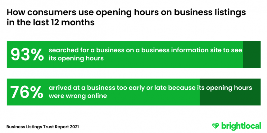 The importance of accurate opening hours in business listings