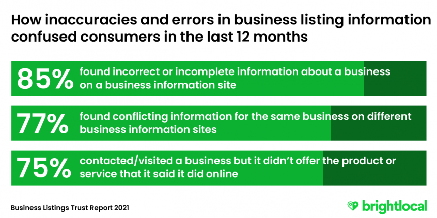 How errors in business listings confuse consumers