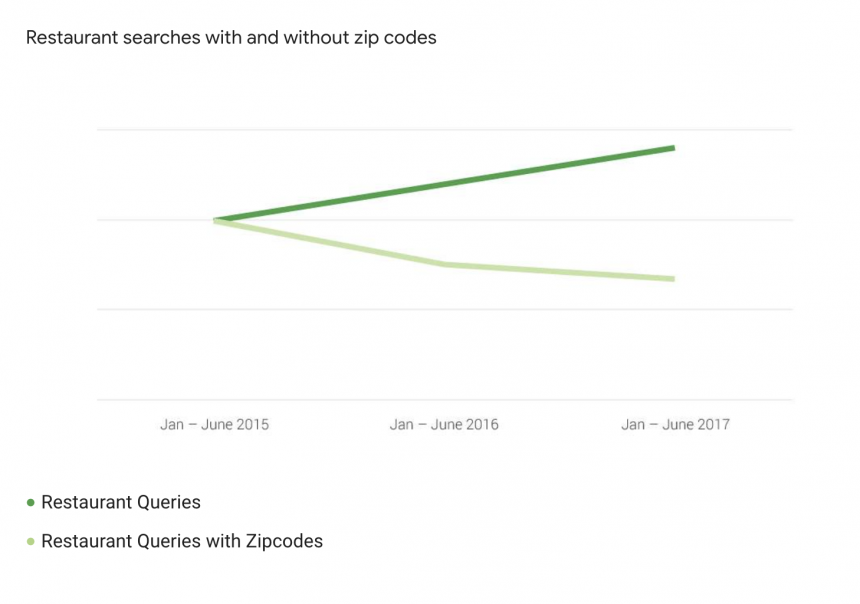 Falling restaurant searches with zip codes