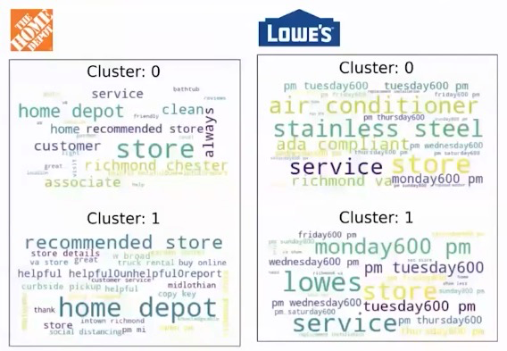 Finding topic clusters using K-Means