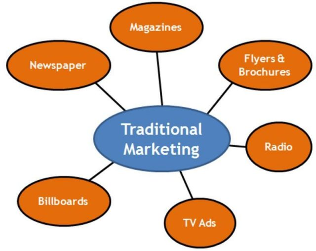 Traditional offline marketing techniques