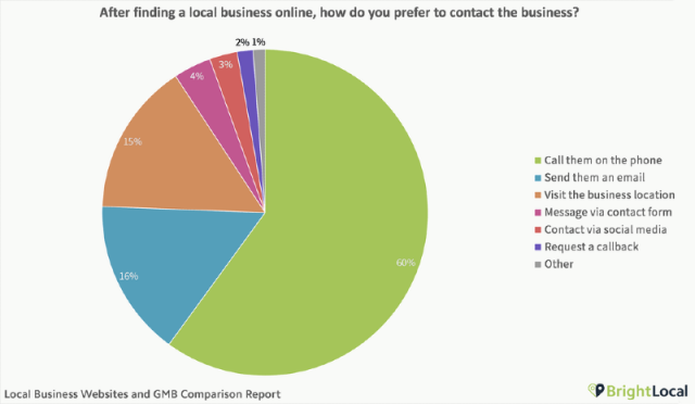 Prospects' actions after finding a business online