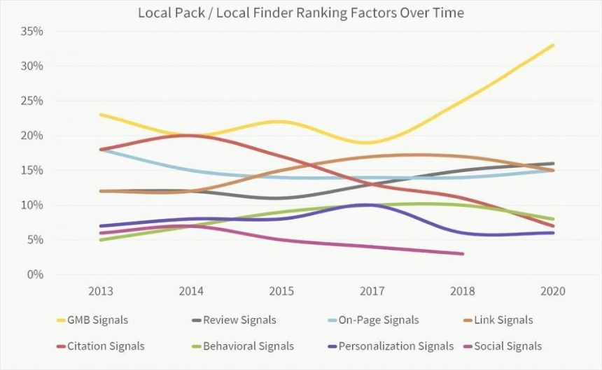 GMB as the top local ranking factor