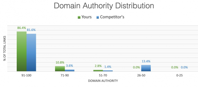 Comparing domain authority distribution to competitors