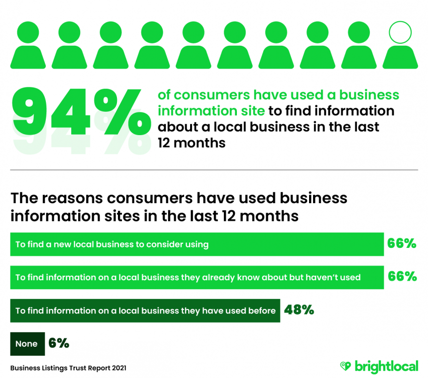 94% of consumers have used a business listing to find information about a local business