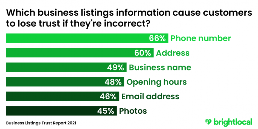 The business listings errors that impact trust